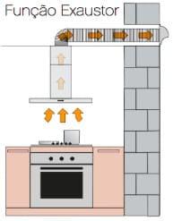 Os 10 Melhores Depurador de Ar Para Cozinha Em 2021